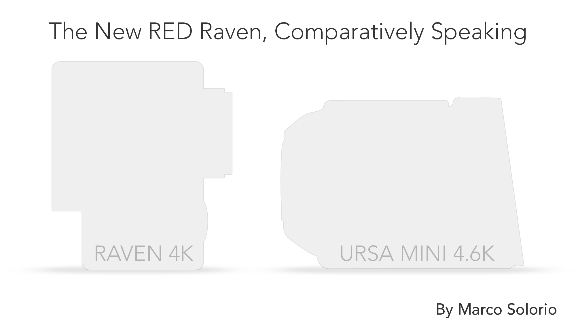 The New RED Raven, Comparatively Speaking – OneRiver Media Blog