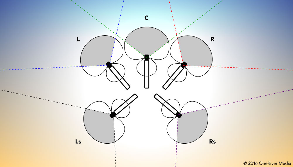 My basic setup using 5 identical hypercardioid mics.